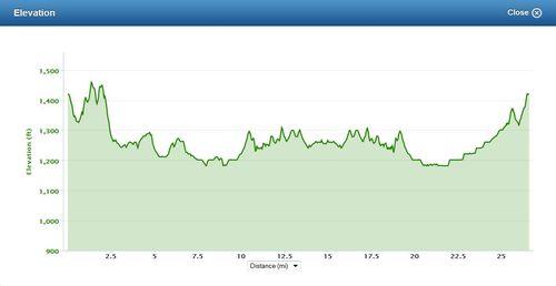 Elevation Chart_Hogeye