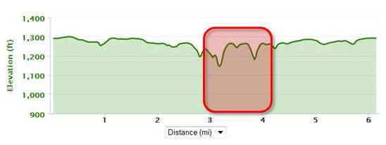 Elevation_cancerchallenge10k_mile4